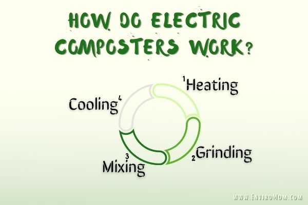 How Do Electric Composters Work – Infographic