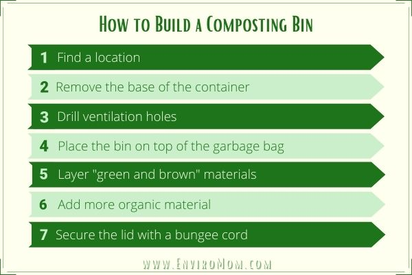 How to Build a Composting Bin – Infographic